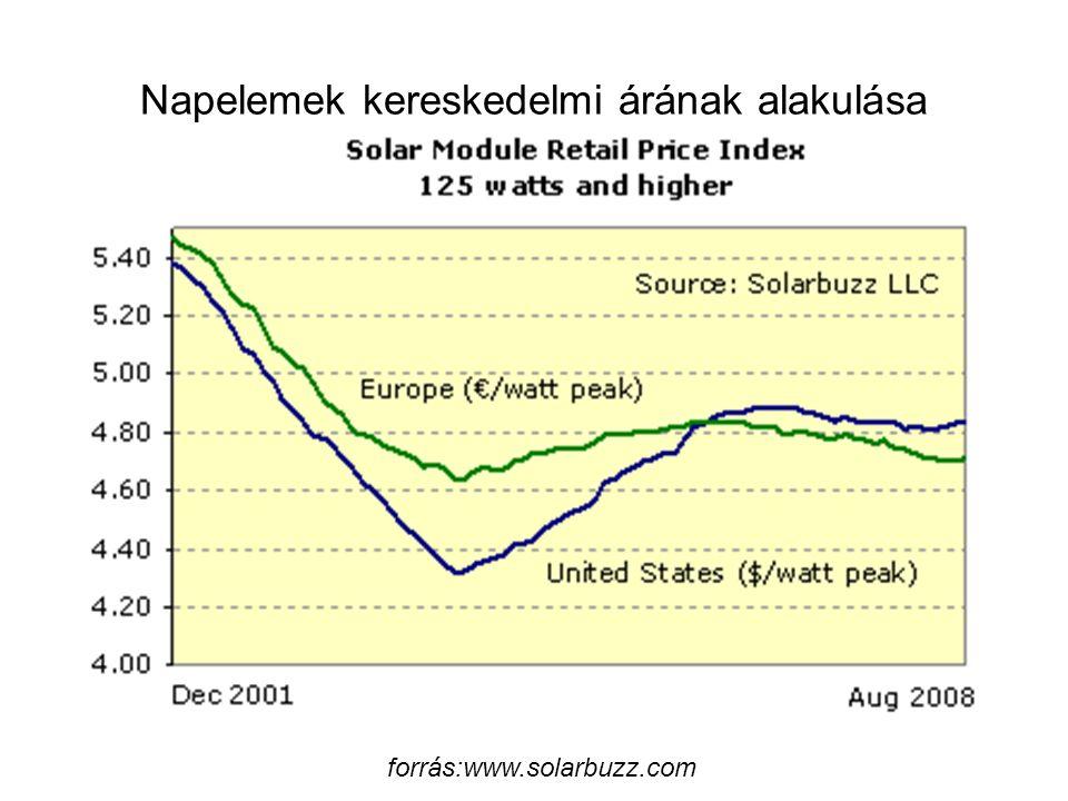forrás:www.solarbuzz.com Napelemek kereskedelmi árának alakulása