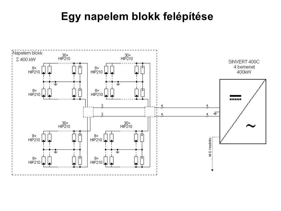 Egy napelem blokk felépítése