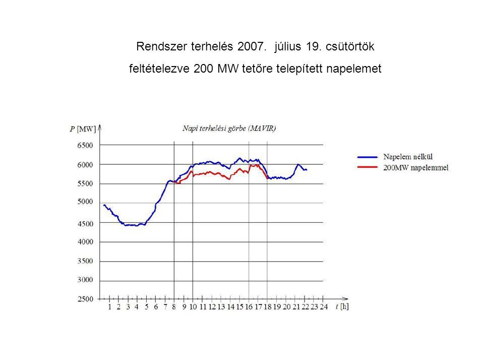 Rendszer terhelés 2007. július 19. csütörtök feltételezve 200 MW tetőre telepített napelemet