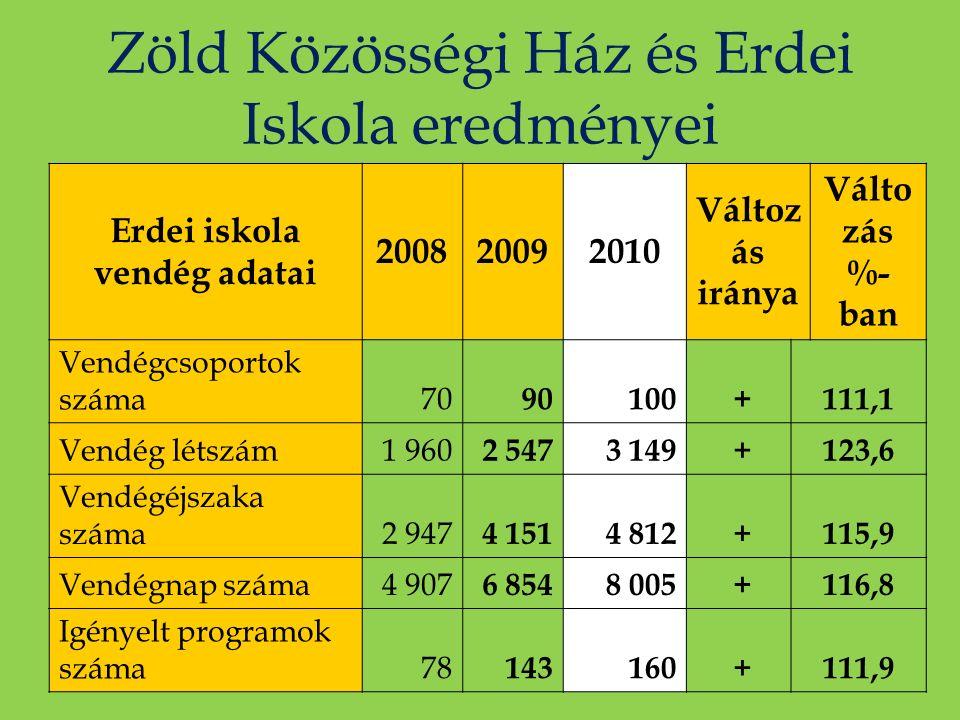 Zöld Közösségi Ház és Erdei Iskola eredményei Erdei iskola vendég adatai 200820092010 Változ ás iránya Válto zás %- ban Vendégcsoportok száma70 90100