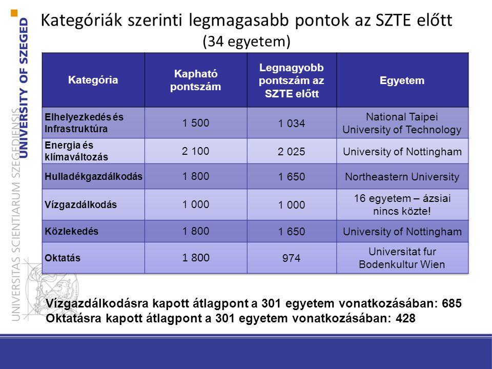 Kategóriák szerinti legmagasabb pontok az SZTE előtt (34 egyetem) Vízgazdálkodásra kapott átlagpont a 301 egyetem vonatkozásában: 685 Oktatásra kapott átlagpont a 301 egyetem vonatkozásában: 428