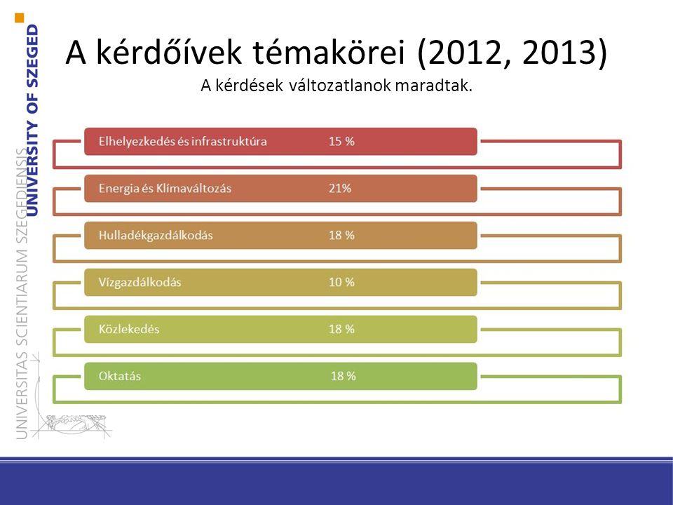 A kérdőívek témakörei (2012, 2013) A kérdések változatlanok maradtak.
