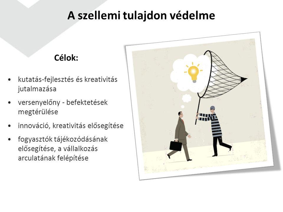 A szellemi tulajdon védelme Célok: kutatás-fejlesztés és kreativitás jutalmazása versenyelőny - befektetések megtérülése innováció, kreativitás előseg