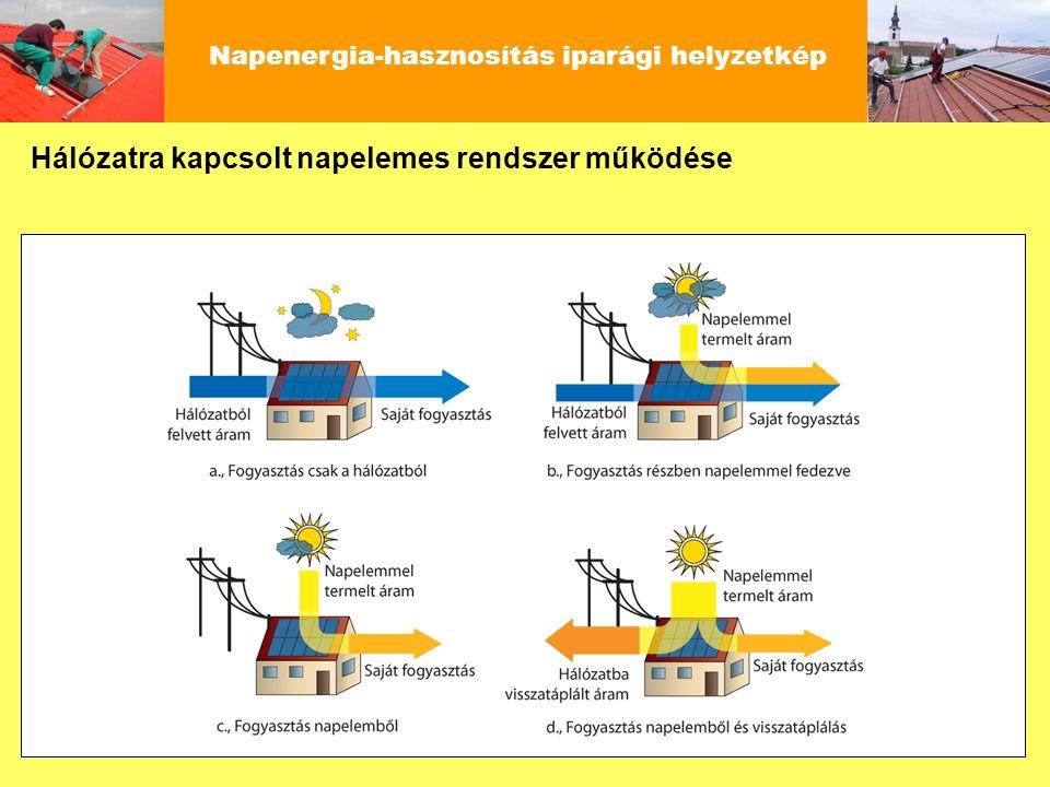 Napenergia-hasznosítás iparági helyzetkép Hálózatra kapcsolt napelemes rendszer működése