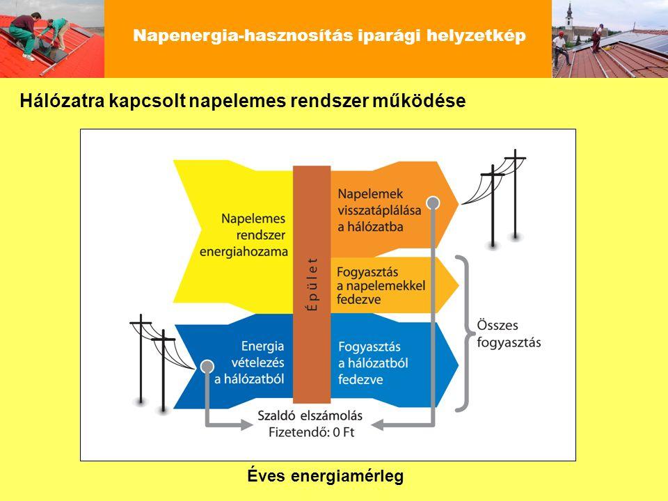 Napenergia-hasznosítás iparági helyzetkép Hálózatra kapcsolt napelemes rendszer működése Éves energiamérleg