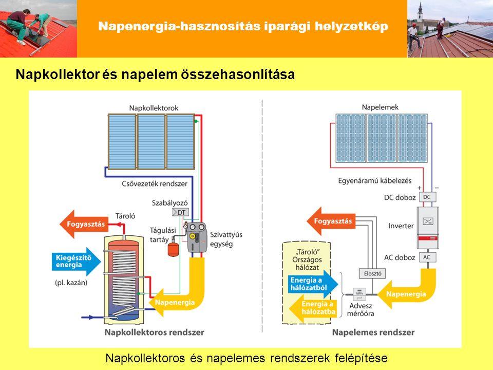 Napenergia-hasznosítás iparági helyzetkép Napkollektoros és napelemes rendszerek felépítése Napkollektor és napelem összehasonlítása