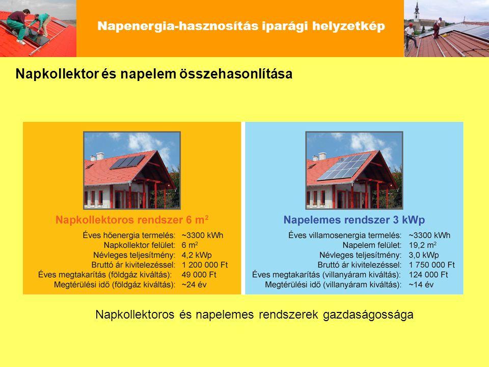 Napenergia-hasznosítás iparági helyzetkép Napkollektoros és napelemes rendszerek gazdaságossága Napkollektor és napelem összehasonlítása