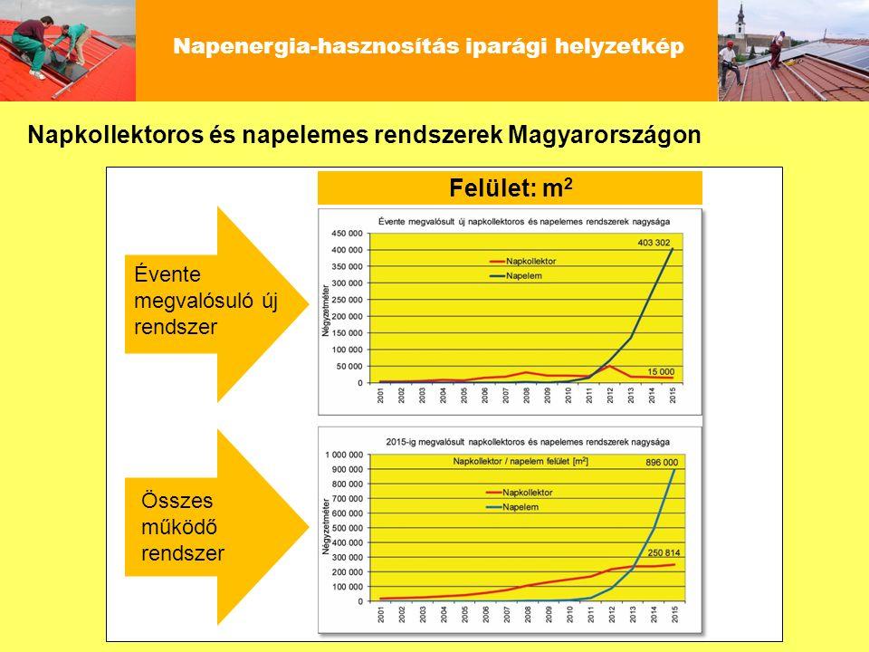 Napkollektoros és napelemes rendszerek Magyarországon Napenergia-hasznosítás iparági helyzetkép Évente megvalósuló új rendszer Összes működő rendszer