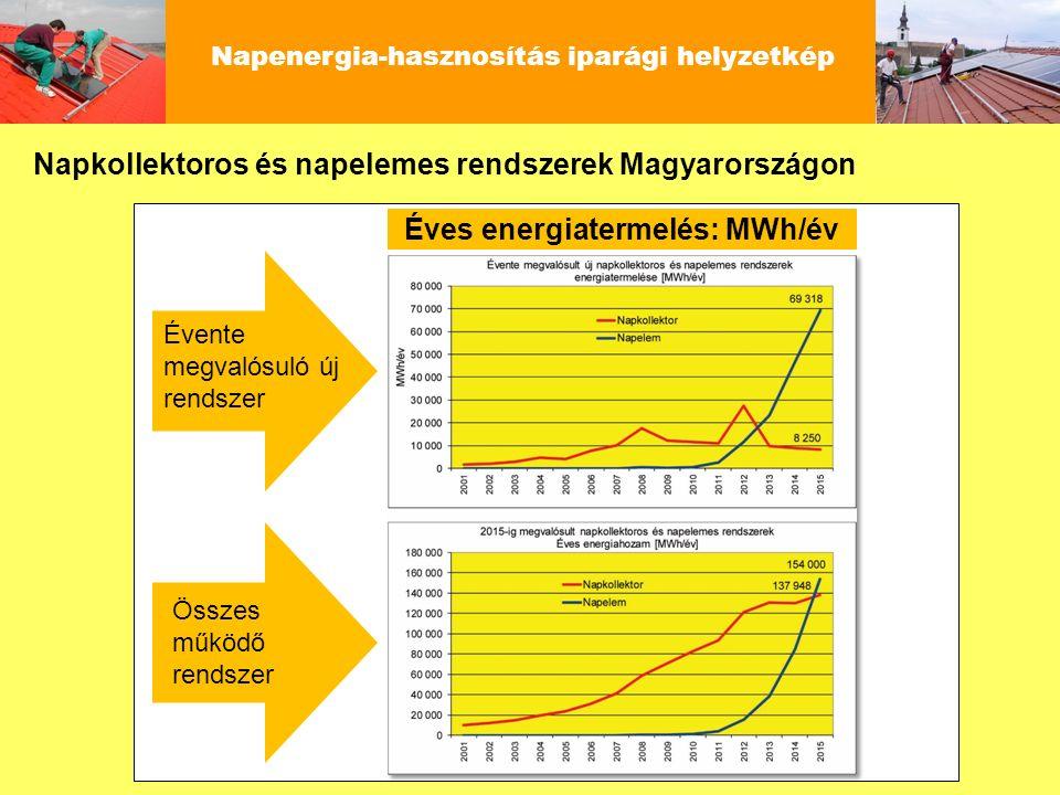 Napenergia-hasznosítás iparági helyzetkép Évente megvalósuló új rendszer Összes működő rendszer Éves energiatermelés: MWh/év Napkollektoros és napelem