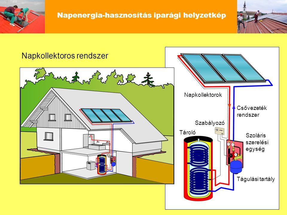 Napenergia-hasznosítás iparági helyzetkép Napkollektorok Csővezeték rendszer Szoláris szerelési egység Szabályozó Tároló Tágulási tartály Napkollektor