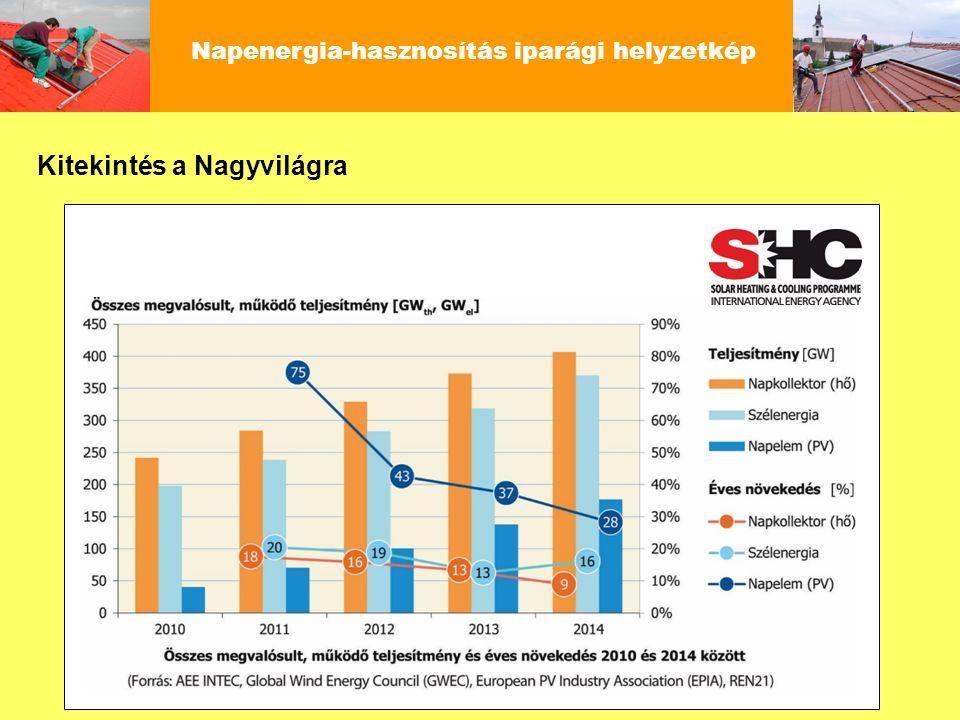Kitekintés a Nagyvilágra Napenergia-hasznosítás iparági helyzetkép