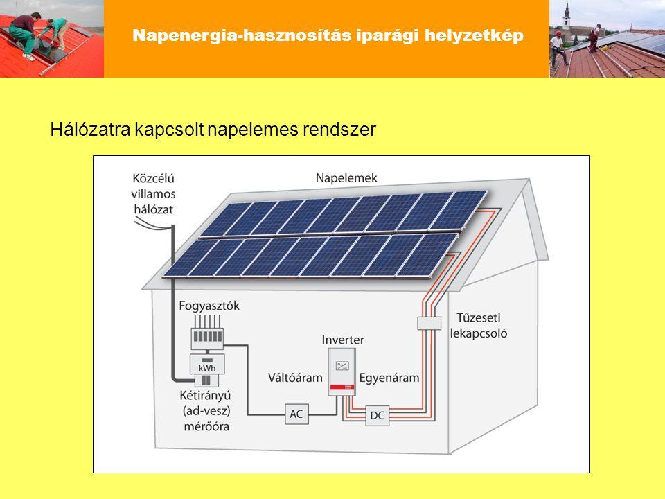 Napenergia-hasznosítás iparági helyzetkép Napelemes és napkollektoros rendszerek éves energiahozama