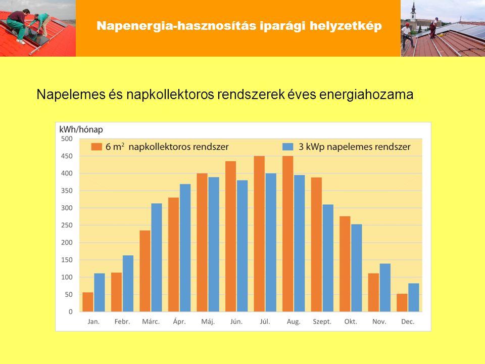 Napenergia-hasznosítás iparági helyzetkép Napkollektor és napelem összehasonlítása