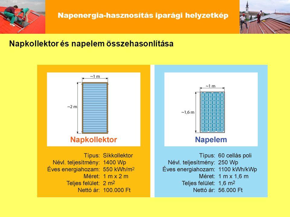 Napkollektoros és napelemes rendszerek Magyarországon Napenergia-hasznosítás iparági helyzetkép Évente megvalósuló új rendszer Összes működő rendszer Felület: m 2