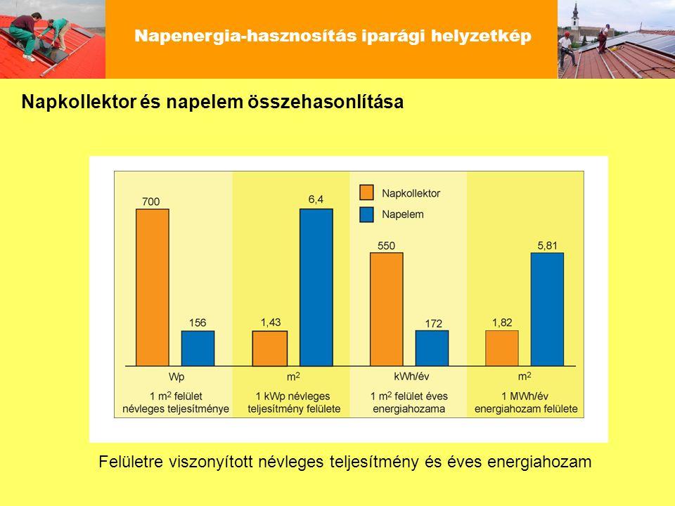 Napenergia-hasznosítás iparági helyzetkép Felületre viszonyított névleges teljesítmény és éves energiahozam Napkollektor és napelem összehasonlítása