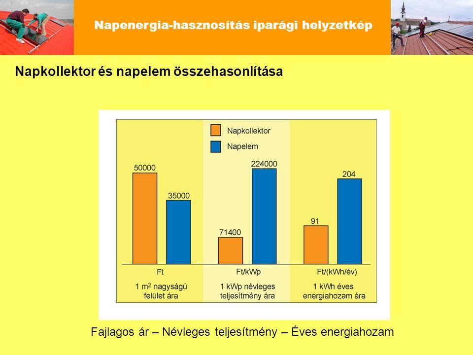 Napenergia-hasznosítás iparági helyzetkép Fajlagos ár – Névleges teljesítmény – Éves energiahozam Napkollektor és napelem összehasonlítása