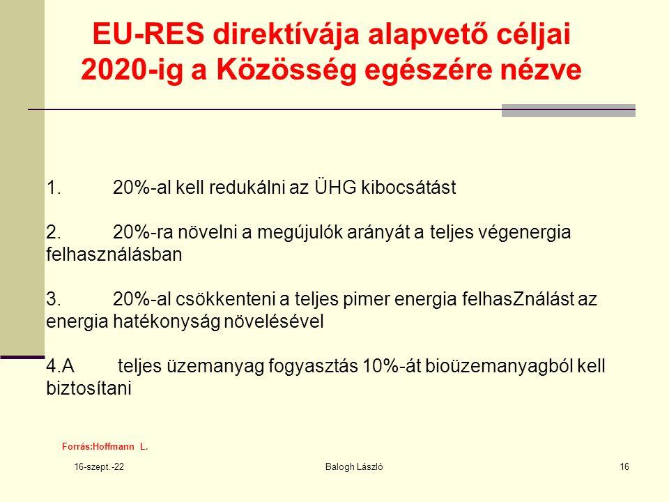 16-szept.-22 Balogh László16 EU-RES direktívája alapvető céljai 2020-ig a Közösség egészére nézve Forrás:Hoffmann L.