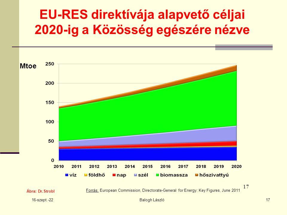 16-szept.-22 Balogh László17 EU-RES direktívája alapvető céljai 2020-ig a Közösség egészére nézve Ábra: Dr.Strobl 17 Forrás: European Commission, Directorate-General for Energy: Key Figures, June 2011 Mtoe