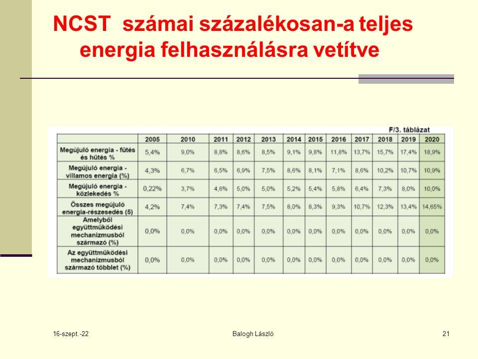 16-szept.-22 Balogh László21 NCST számai százalékosan-a teljes energia felhasználásra vetítve
