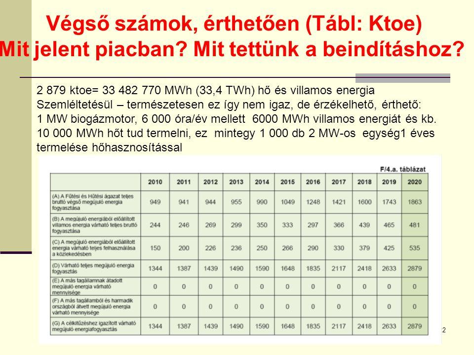 16-szept.-22 Balogh László22 Végső számok, érthetően (Tábl: Ktoe) Mit jelent piacban.