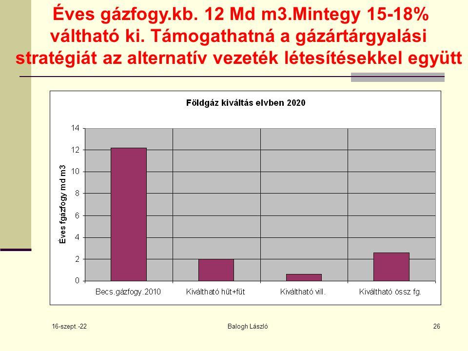 16-szept.-22 Balogh László26 Éves gázfogy.kb. 12 Md m3.Mintegy 15-18% váltható ki.