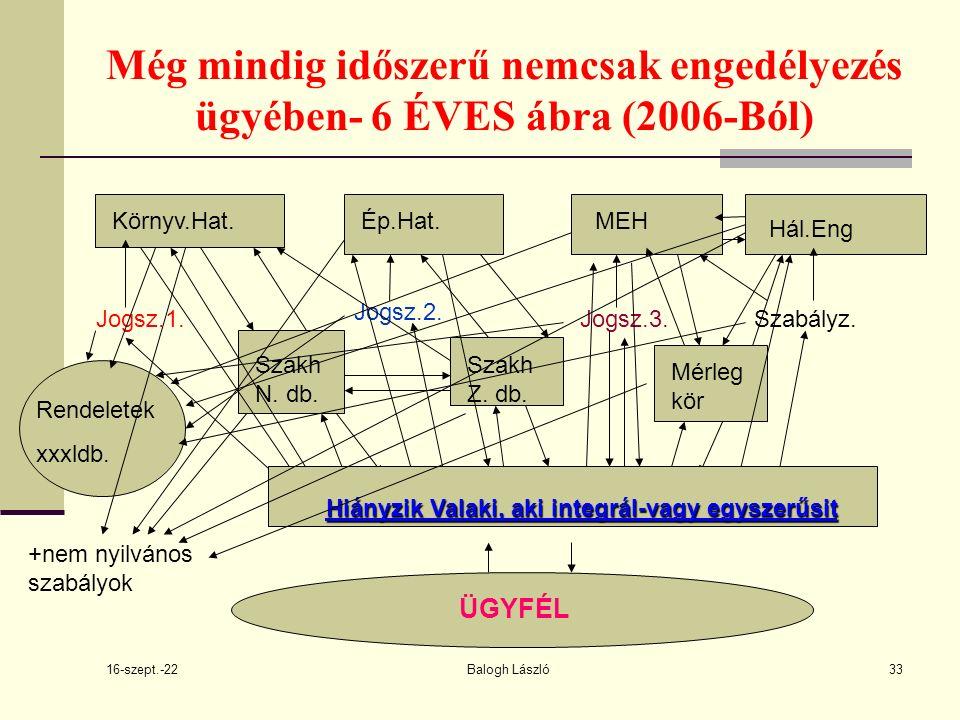 16-szept.-22 Balogh László33 Még mindig időszerű nemcsak engedélyezés ügyében- 6 ÉVES ábra (2006-Ból) Környv.Hat.Ép.Hat.MEH Hál.Eng Jogsz.1.