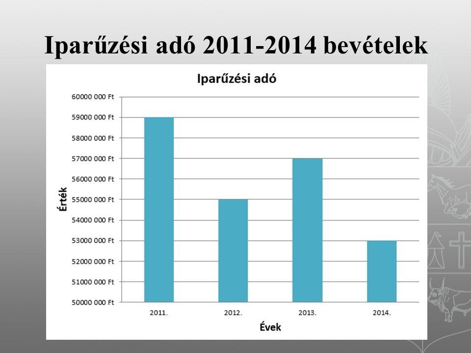 Iparűzési adó 2011-2014 bevételek