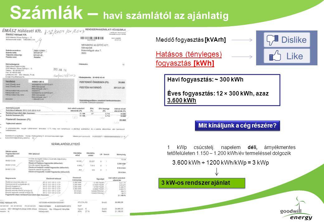 Számlák – havi számlától az ajánlatig Havi fogyasztás: ~ 300 kWh Éves fogyasztás: 12 × 300 kWh, azaz 3.600 kWh Mit kínáljunk a cég részére.