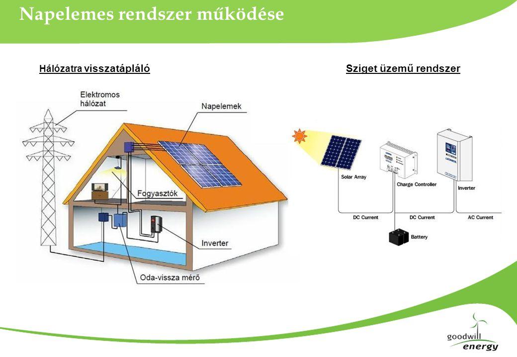 Napelemes rendszer működése Hálózatra visszatáplálóSziget üzemű rendszer