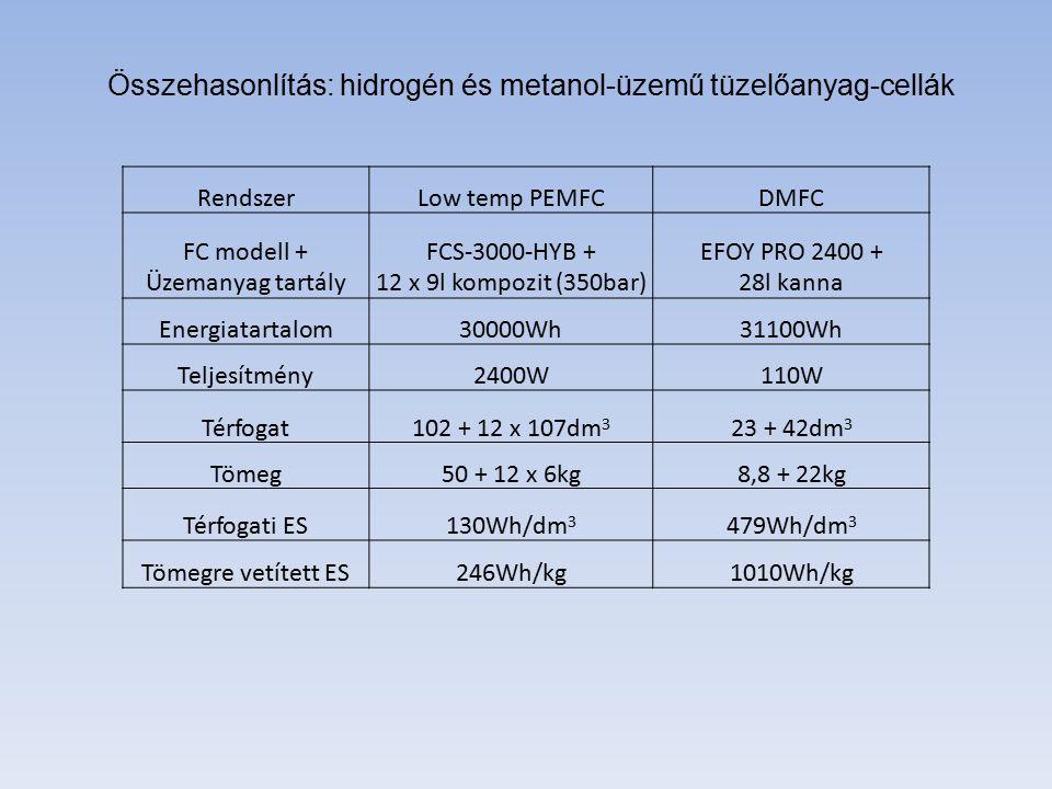 - nagyobb energiasűrűség - drágább, bonyolultabb rendszer - egyszerű tárolás, utántöltés - kisebb teljesítményekre - egyszerűbb fagymentesítés - kisebb energiasűrűség - olcsóbb, egyszerűbb rendszer - szigorú előírások a kezelésére - nagyobb teljesítményekre - problémás 0 o C alatti működtetés Összehasonlítás: hidrogén és metanol-üzemű tüzelőanyag-cellák MetanolHidrogén