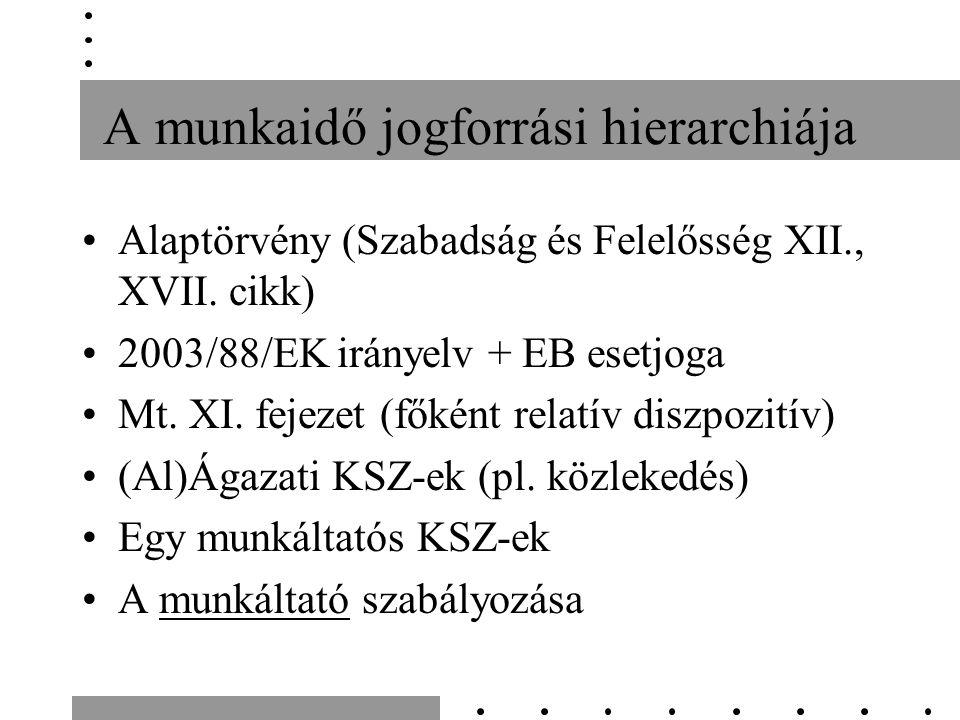 A munkaidő jogforrási hierarchiája Alaptörvény (Szabadság és Felelősség XII., XVII. cikk) 2003/88/EK irányelv + EB esetjoga Mt. XI. fejezet (főként re