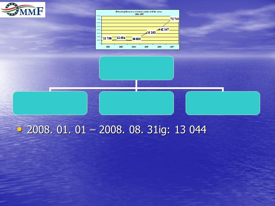 2008. 01. 01 – 2008. 08. 31ig: 13 044 2008. 01. 01 – 2008. 08. 31ig: 13 044