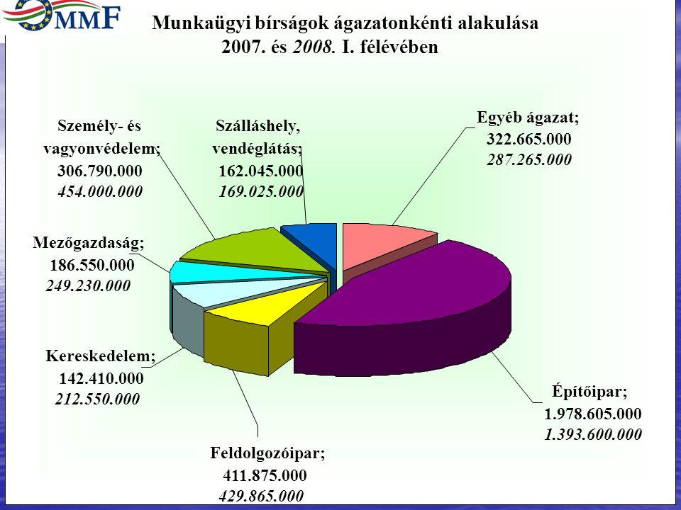 Munkaügyi bírságok ágazatonkénti alakulása 2007. és 2008.