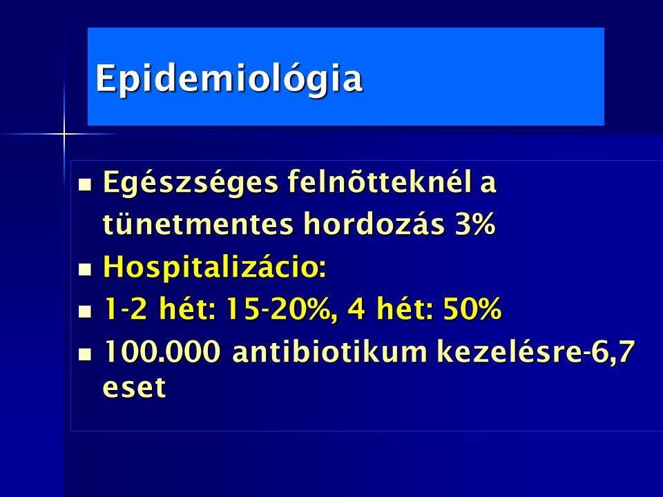 Epidemiológia Egészséges felnõtteknél a Egészséges felnõtteknél a tünetmentes hordozás 3% Hospitalizácio: Hospitalizácio: 1-2 hét: 15-20%, 4 hét: 50% 1-2 hét: 15-20%, 4 hét: 50% 100.000 antibiotikum kezelésre-6,7 eset 100.000 antibiotikum kezelésre-6,7 eset
