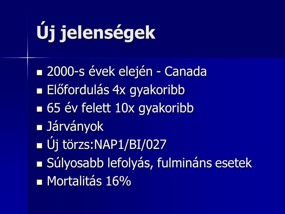 Új jelenségek 2000-s évek elején - Canada 2000-s évek elején - Canada Előfordulás 4x gyakoribb Előfordulás 4x gyakoribb 65 év felett 10x gyakoribb 65 év felett 10x gyakoribb Járványok Járványok Új törzs:NAP1/BI/027 Új törzs:NAP1/BI/027 Súlyosabb lefolyás, fulmináns esetek Súlyosabb lefolyás, fulmináns esetek Mortalitás 16% Mortalitás 16%