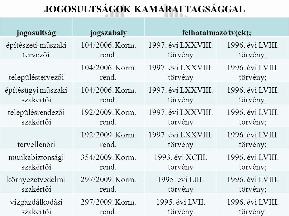 JOGOSULTSÁGOK KAMARAI TAGSÁGGAL jogosultságjogszabályfelhatalmazó tv(ek); építészeti-műszaki tervezői 104/2006.