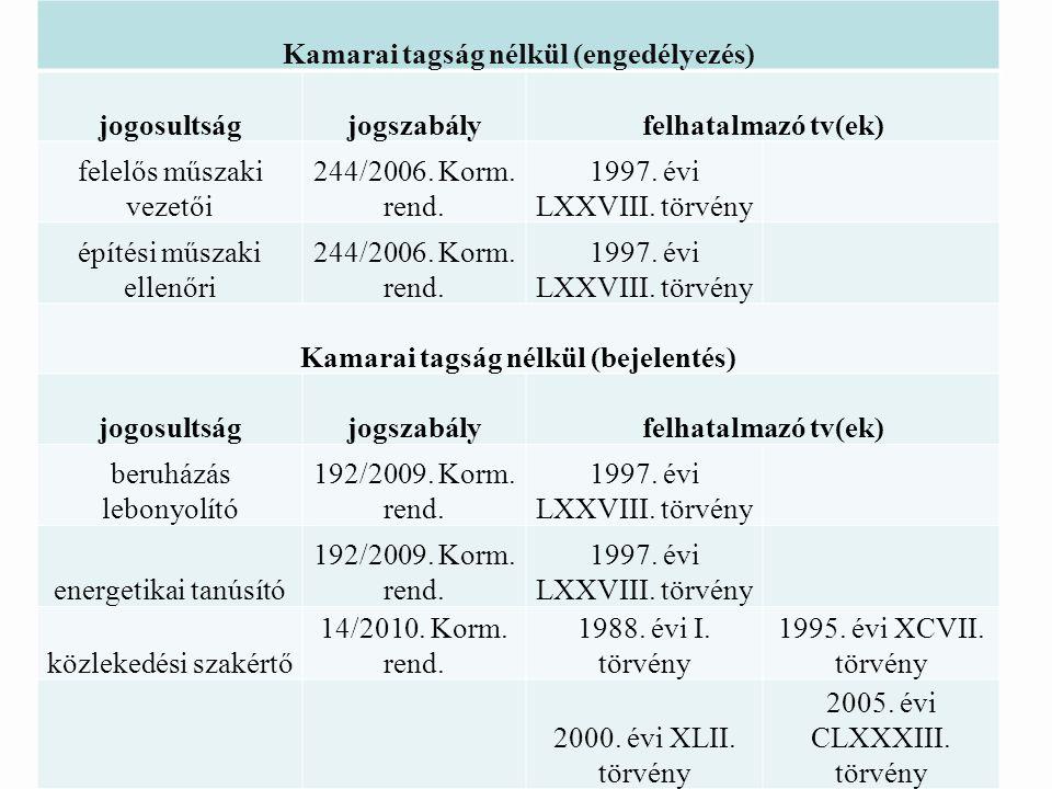 Kamarai tagság nélkül (engedélyezés) jogosultságjogszabályfelhatalmazó tv(ek) felelős műszaki vezetői 244/2006.