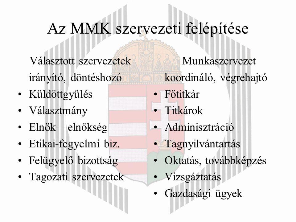 Az MMK szervezeti felépítése Választott szervezetek irányító, döntéshozó Küldöttgyűlés Választmány Elnök – elnökség Etikai-fegyelmi biz.