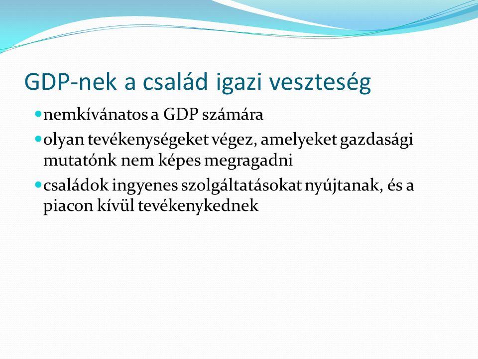 GDP-nek a család igazi veszteség nemkívánatos a GDP számára olyan tevékenységeket végez, amelyeket gazdasági mutatónk nem képes megragadni családok ingyenes szolgáltatásokat nyújtanak, és a piacon kívül tevékenykednek