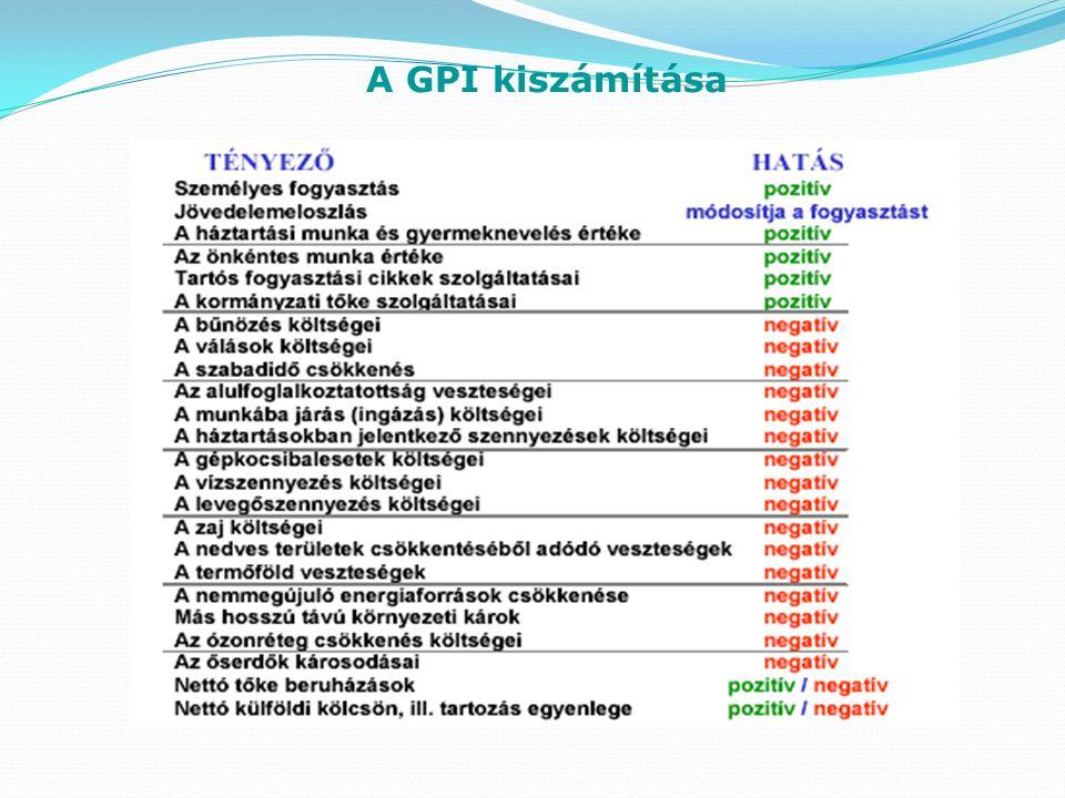 A GPI kiszámítása