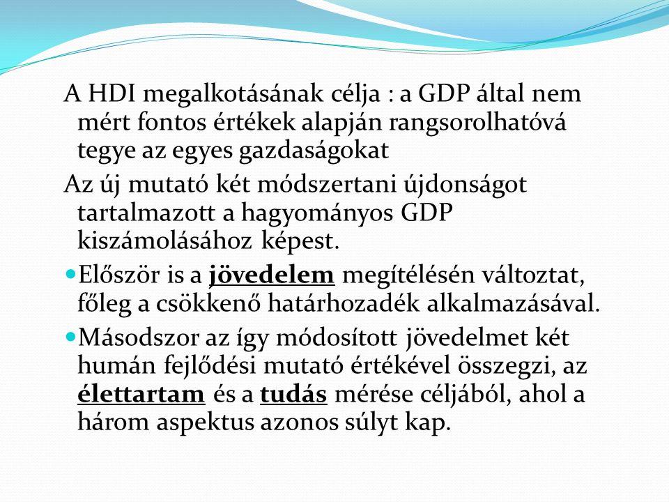 A HDI megalkotásának célja : a GDP által nem mért fontos értékek alapján rangsorolhatóvá tegye az egyes gazdaságokat Az új mutató két módszertani újdonságot tartalmazott a hagyományos GDP kiszámolásához képest.