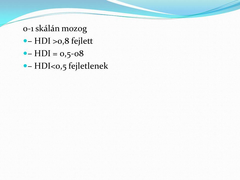 0-1 skálán mozog – HDI >0,8 fejlett – HDI = 0,5-08 – HDI<0,5 fejletlenek