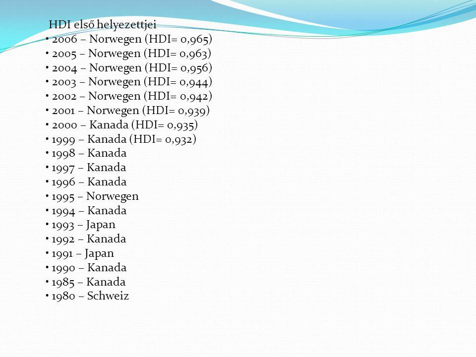 HDI első helyezettjei 2006 – Norwegen (HDI= 0,965) 2005 – Norwegen (HDI= 0,963) 2004 – Norwegen (HDI= 0,956) 2003 – Norwegen (HDI= 0,944) 2002 – Norwegen (HDI= 0,942) 2001 – Norwegen (HDI= 0,939) 2000 – Kanada (HDI= 0,935) 1999 – Kanada (HDI= 0,932) 1998 – Kanada 1997 – Kanada 1996 – Kanada 1995 – Norwegen 1994 – Kanada 1993 – Japan 1992 – Kanada 1991 – Japan 1990 – Kanada 1985 – Kanada 1980 – Schweiz