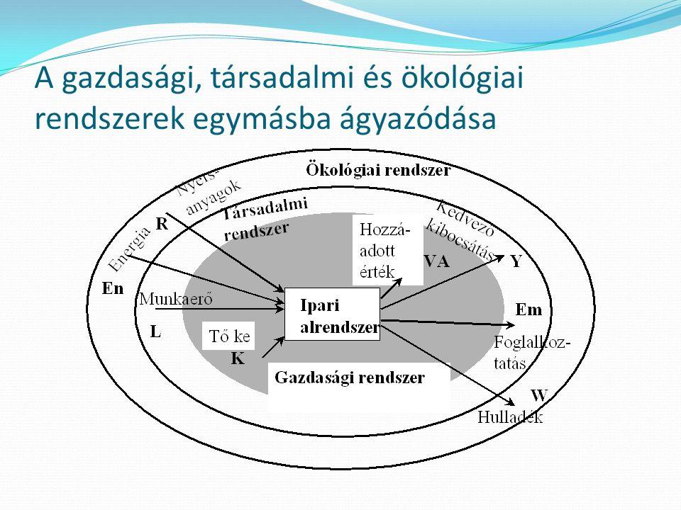 A gazdasági, társadalmi és ökológiai rendszerek egymásba ágyazódása