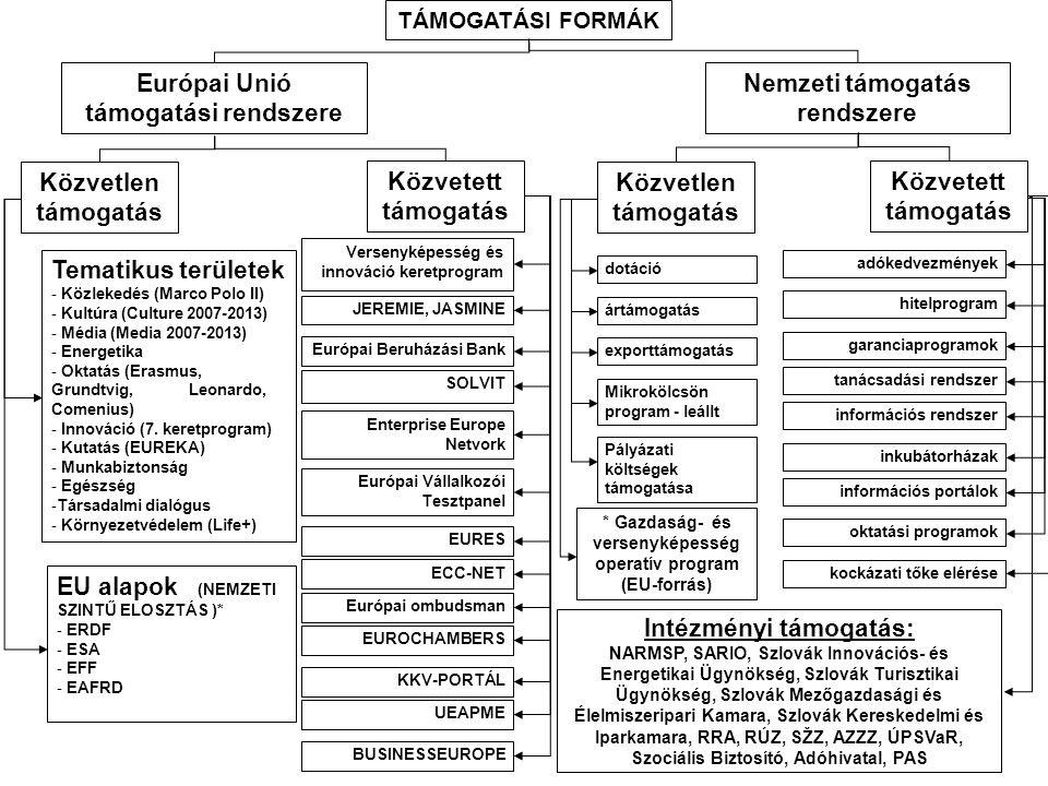 Hogyan áll az Európai Unió alapjainak merítése Szlovákiában.