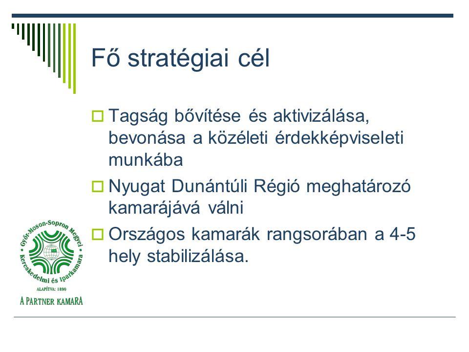 Fő stratégiai cél  Tagság bővítése és aktivizálása, bevonása a közéleti érdekképviseleti munkába  Nyugat Dunántúli Régió meghatározó kamarájává válni  Országos kamarák rangsorában a 4-5 hely stabilizálása.