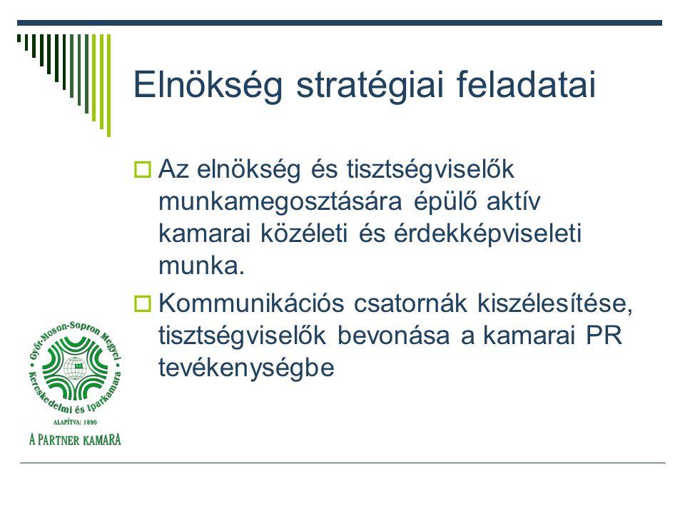 Elnökség stratégiai feladatai  Az elnökség és tisztségviselők munkamegosztására épülő aktív kamarai közéleti és érdekképviseleti munka.