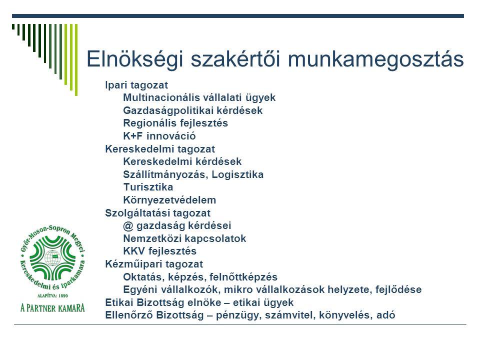 Elnökségi szakértői munkamegosztás Ipari tagozat Multinacionális vállalati ügyek Gazdaságpolitikai kérdések Regionális fejlesztés K+F innováció Kereskedelmi tagozat Kereskedelmi kérdések Szállítmányozás, Logisztika Turisztika Környezetvédelem Szolgáltatási tagozat @ gazdaság kérdései Nemzetközi kapcsolatok KKV fejlesztés Kézműipari tagozat Oktatás, képzés, felnőttképzés Egyéni vállalkozók, mikro vállalkozások helyzete, fejlődése Etikai Bizottság elnöke – etikai ügyek Ellenőrző Bizottság – pénzügy, számvitel, könyvelés, adó