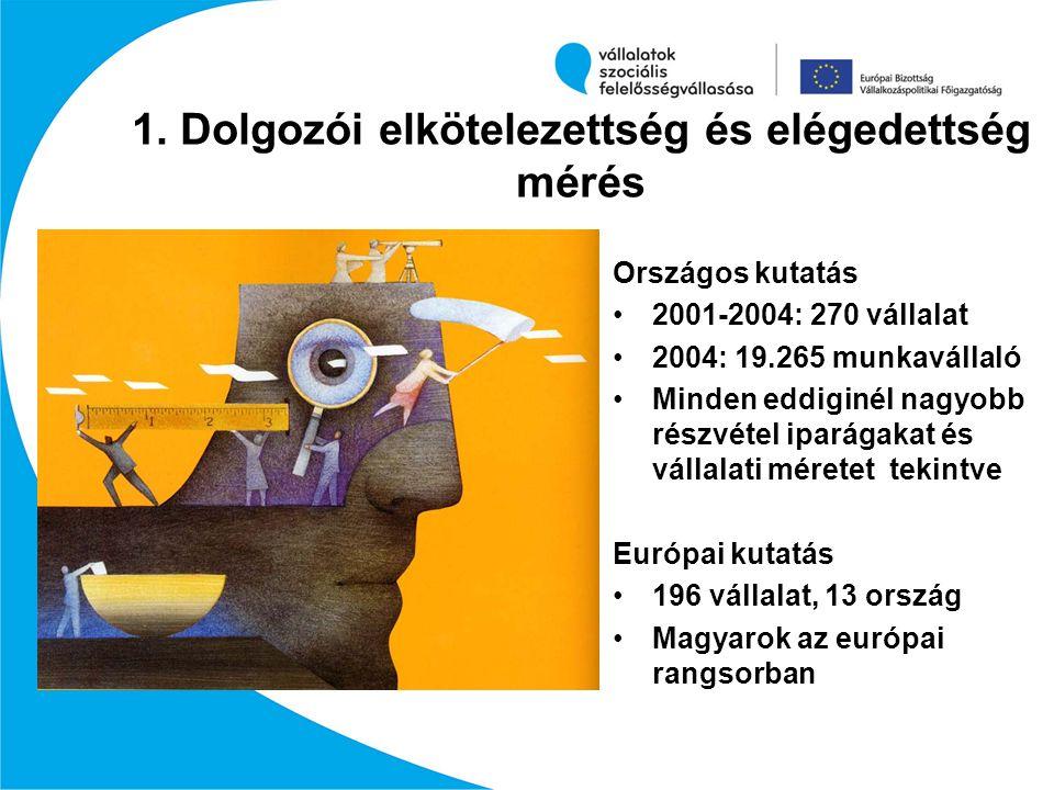 1. Dolgozói elkötelezettség és elégedettség mérés Országos kutatás 2001-2004: 270 vállalat 2004: 19.265 munkavállaló Minden eddiginél nagyobb részvéte