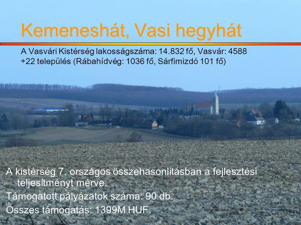 Kemeneshát, Vasi hegyhát Kemeneshát, Vasi hegyhát A Vasvári Kistérség lakosságszáma: 14.832 fő, Vasvár: 4588 +22 település (Rábahídvég: 1036 fő, Sárfimizdó 101 fő)  A kistérség 7.